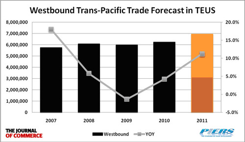 Trans-Pacific Container Trade Predicted to Increase 9.1 Percent in 2011