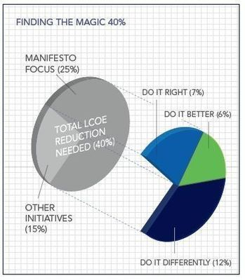 Finding the magic 40% in offshore cost reduction