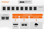 FileCloud deployment.  (PRNewsFoto/CodeLathe)