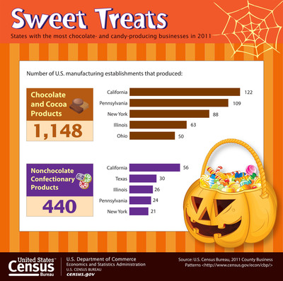 According to the U.S. Census Bureau, California led the nation in the number of U.S. manufacturing establishments that produced chocolate and cocoa and nonchocolate confectionary products in 2011. Source: Census Bureau Facts for Features Halloween 2013, http://www.census.gov/newsroom/releases/archives/facts_for_features_special_editions/cb13-ff23.html.  (PRNewsFoto/U.S. Census Bureau)