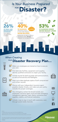 The Hanover Offers Tips for Protecting Your Business from Disaster. (PRNewsFoto/The Hanover Insurance Group, Inc.) (PRNewsFoto/THE HANOVER INSURANCE GROUP_ INC)