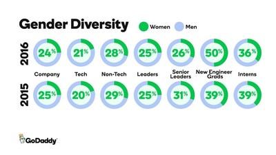 GoDaddy 2016 Gender Diversity Data