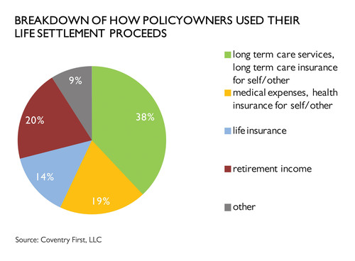 In an analysis of 100 insureds who sold their life policies to Coventry First in the past year, 77% report that they primarily used the proceeds to pay for immediate medical or healthcare needs, long term care services or to increase retirement income. Another 14% reported they used the proceeds to fund a new life insurance policy or retain a portion of their existing policy without the requirement to pay ongoing premiums. www.coventry.com.  (PRNewsFoto/Coventry)