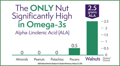 Walnuts are the only nut significantly high in Alpha-Linolenic Acid (ALA), the plant-based Omega-3. 2013 Marks the 20th Anniversary of Landmark Clinical Research from Loma Linda University.  (PRNewsFoto/California Walnut Commission)