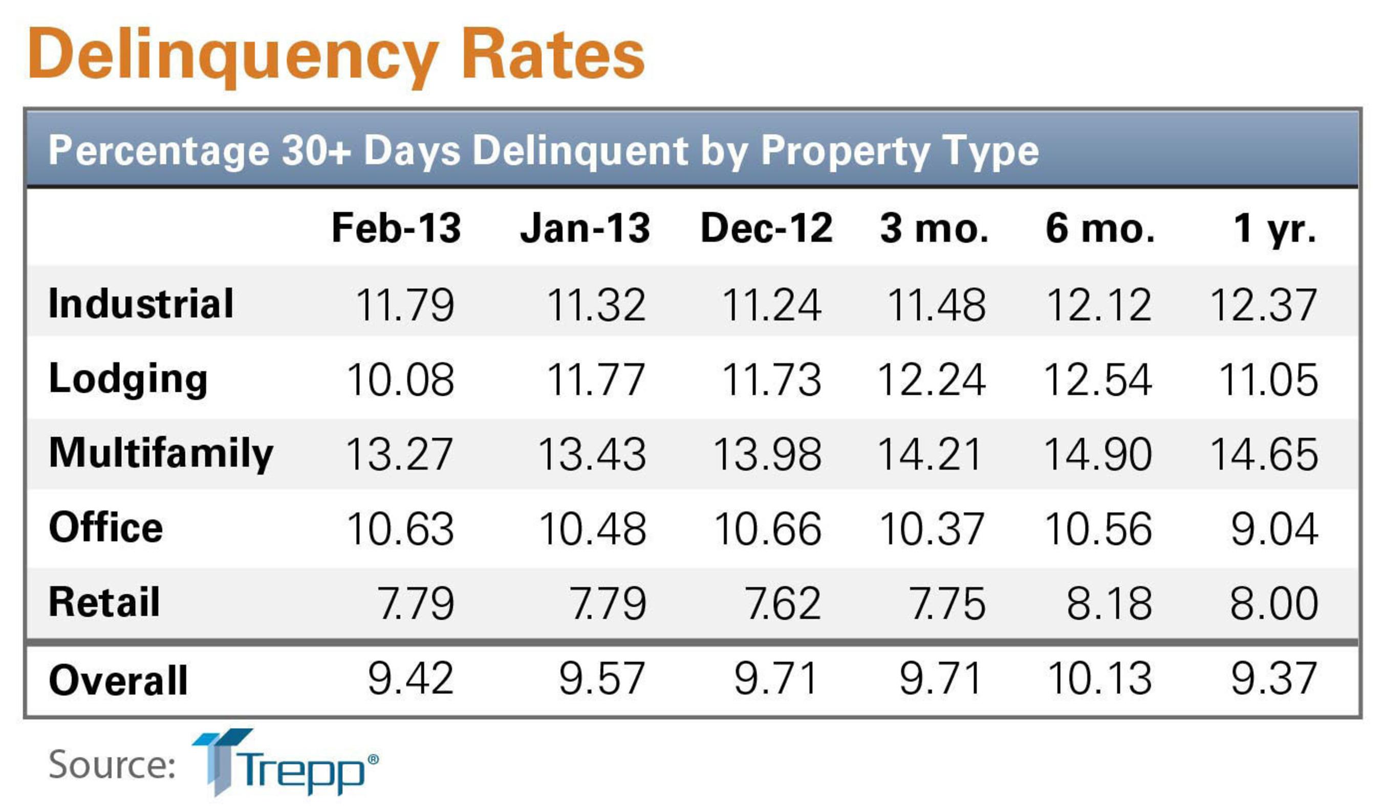 Trepp February 2013 Delinquency Rate Chart.  (PRNewsFoto/Trepp, LLC)