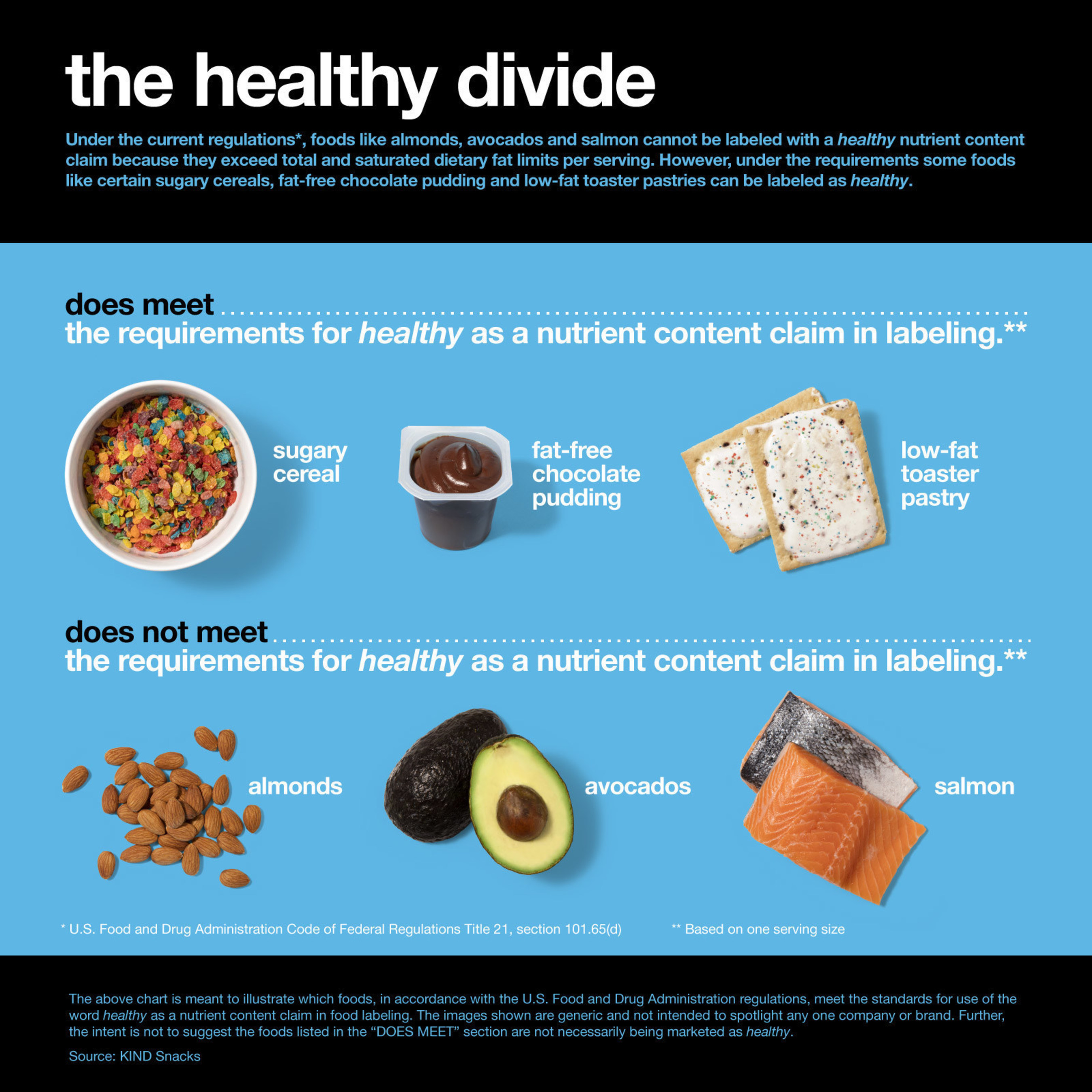 """KIND urges the U.S. Food & Drug Administration to bring food regulations up to date with current science to recognize nutrient-dense foods as """"healthy."""""""