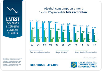 Underage drinking is at record lows, and 1.525 million fewer American youth reported drinking in 2013 than in 2003, according to the latest data from the National Survey on Drug Use and Health, which was released Thursday, September 4, 2014. Image courtesy of Responsibility.org. (PRNewsFoto/Foundation for Advancing...)