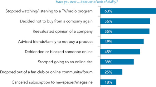 39% of American Public Tuning Out of Social Networks Due to Incivility, According to New Weber