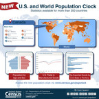 The U.S. Census Bureau recently updated its popular World Population Clock Web tool with features and information for 228 countries.