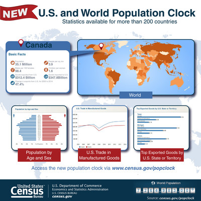 census bureau world population clock updated with new features. Black Bedroom Furniture Sets. Home Design Ideas