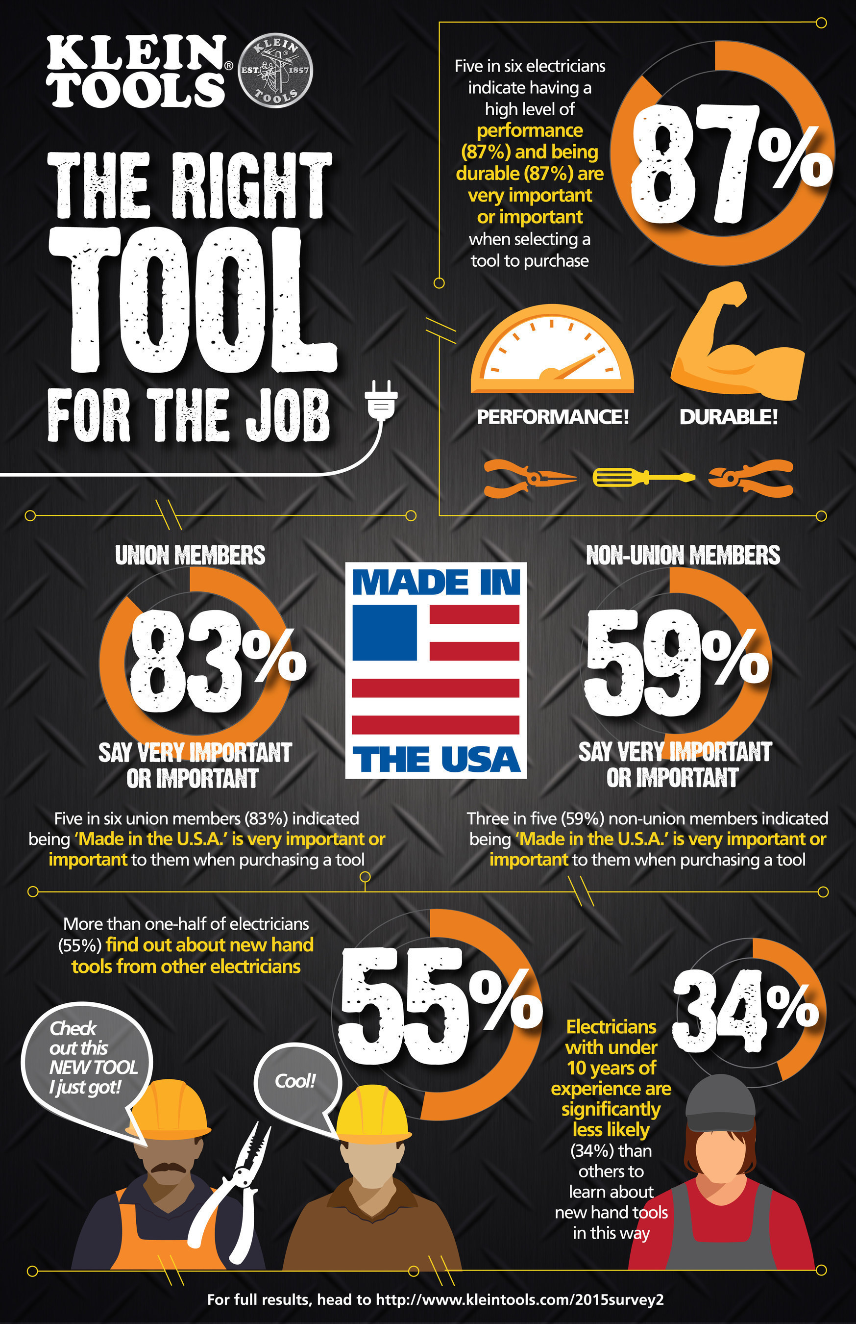 Klein Tools (http://www.kleintools.com), for professionals since 1857, today announced the second set of results from its 'State of the Industry' survey