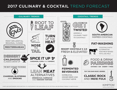 2017's Culinary & Cocktail Trends, from Kimpton Hotels & Restaurants