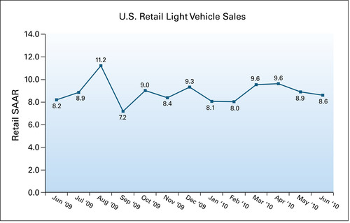 J.D. Power and Associates Reports: Weakness in June New-Vehicle Retail Sales is Partially Offset by