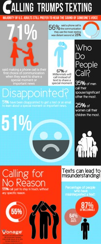 New Survey Reveals Majority of Adults Call More Than Text (PRNewsFoto/Vonage)