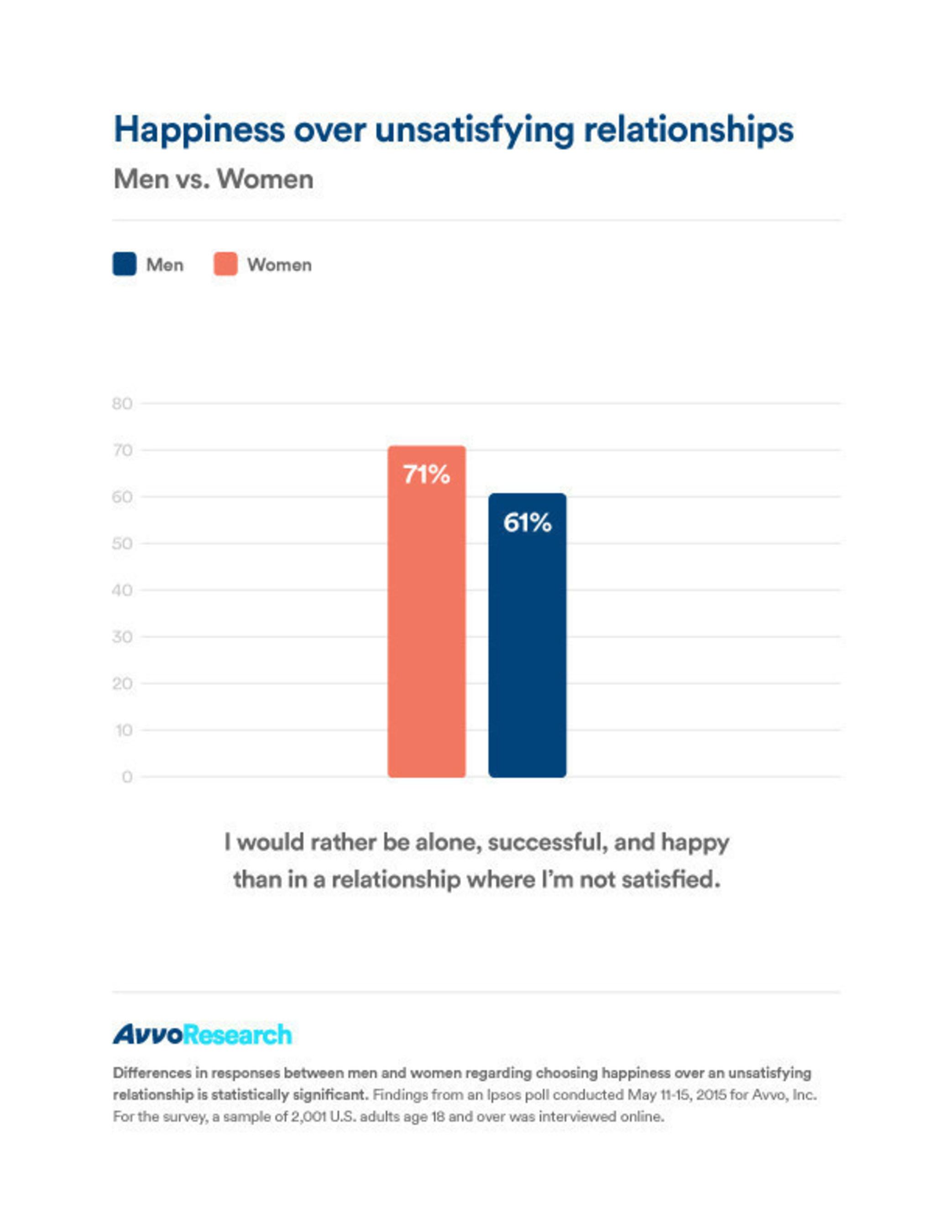 men women relationship differences