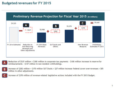 Budgeted revenues for FY 2015 (PRNewsFoto/Puerto Rico Treasury Department)