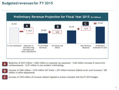 Budgeted revenues for FY 2015 (PRNewsFoto/Puerto Rico Treasury Department)
