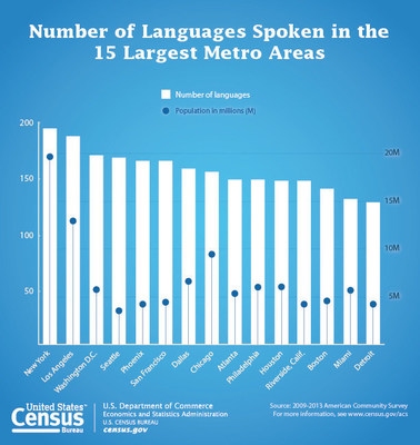 According to the U.S. Census Bureau, there are at least 350 languages spoke in the U.S. More information https://www.census.gov/newsroom/press-releases/2015/cb15-185.html