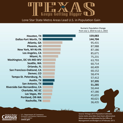 Four Texas metro areas together added more people last year than any state in the country except for Texas as a whole, according to new U.S. Census Bureau population estimates released today. The population in these four metro areas increased by more than 400,000 people from July 1, 2014, to July 1, 2015.