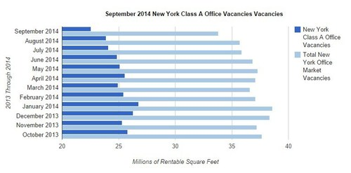 Total Manhattan Office Class A vacancies decreased from 23.90 million RSF to 22.56 million RSF. (PRNewsFoto/Optimal Spaces)