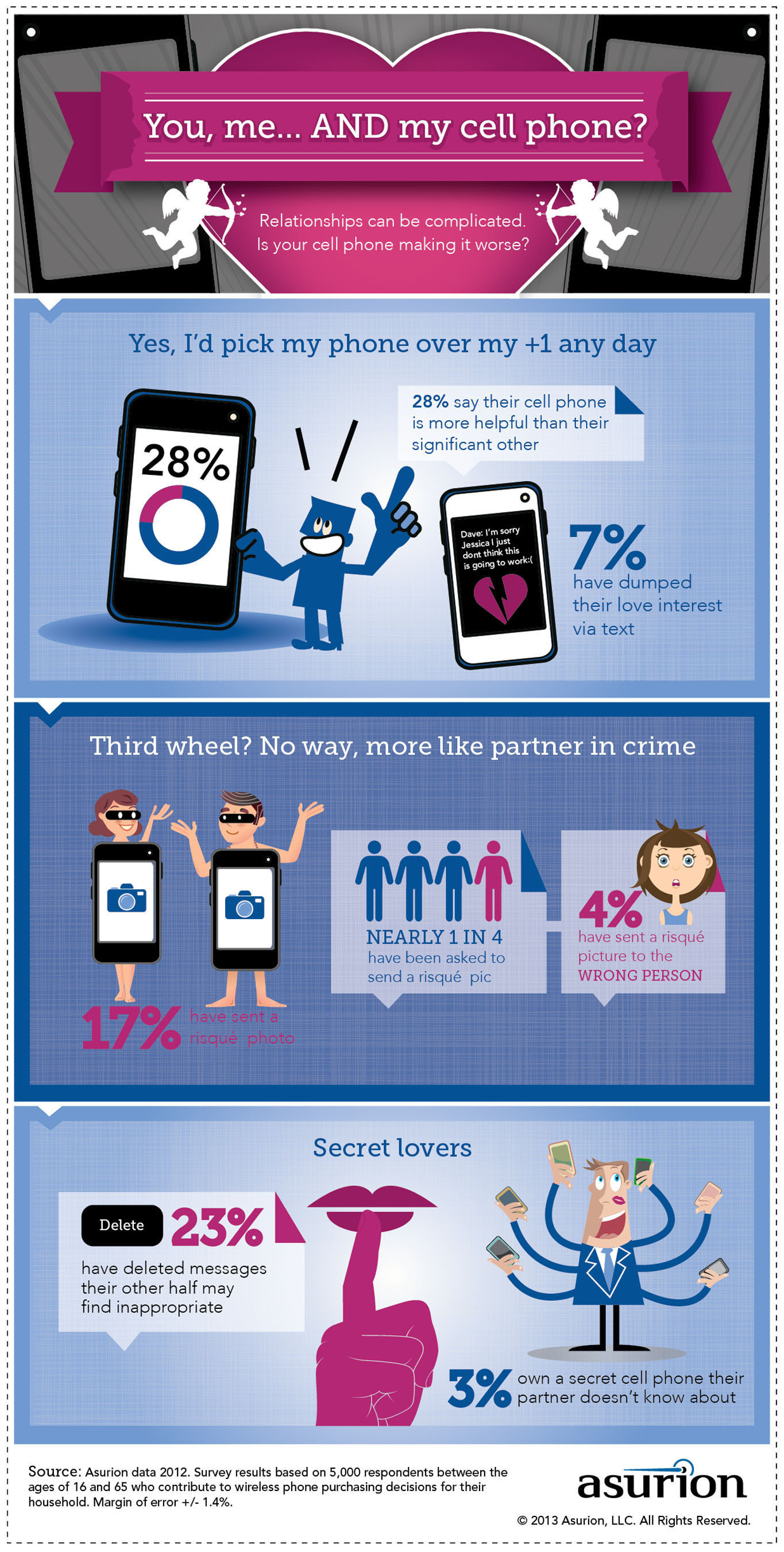 Is your cell phone getting in between you and your Valentine? Asurion.com. (PRNewsFoto/Asurion) ...