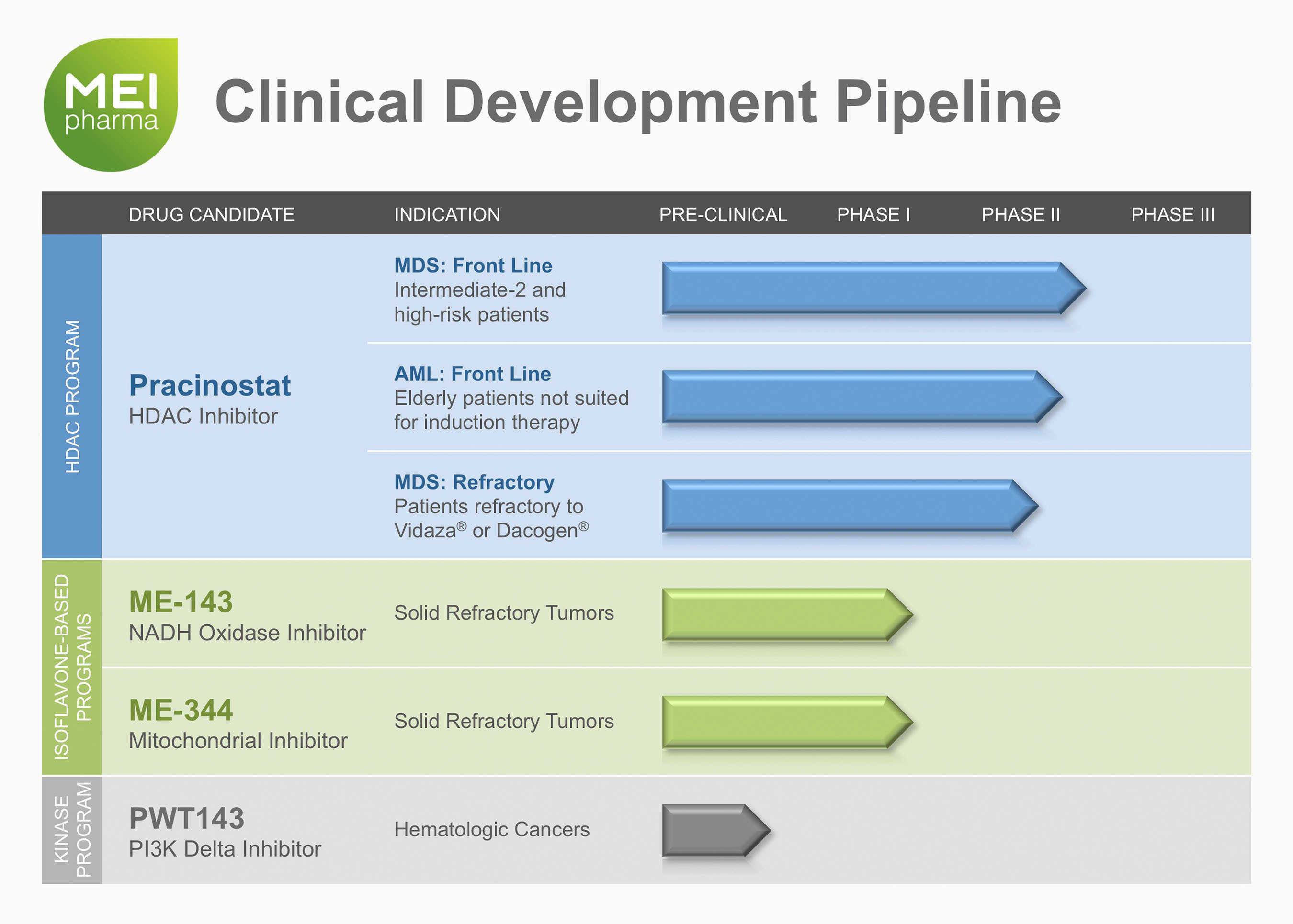 The acquisition of PWT143 expands MEI Pharma's pipeline of drug candidates while growing the Company's ...
