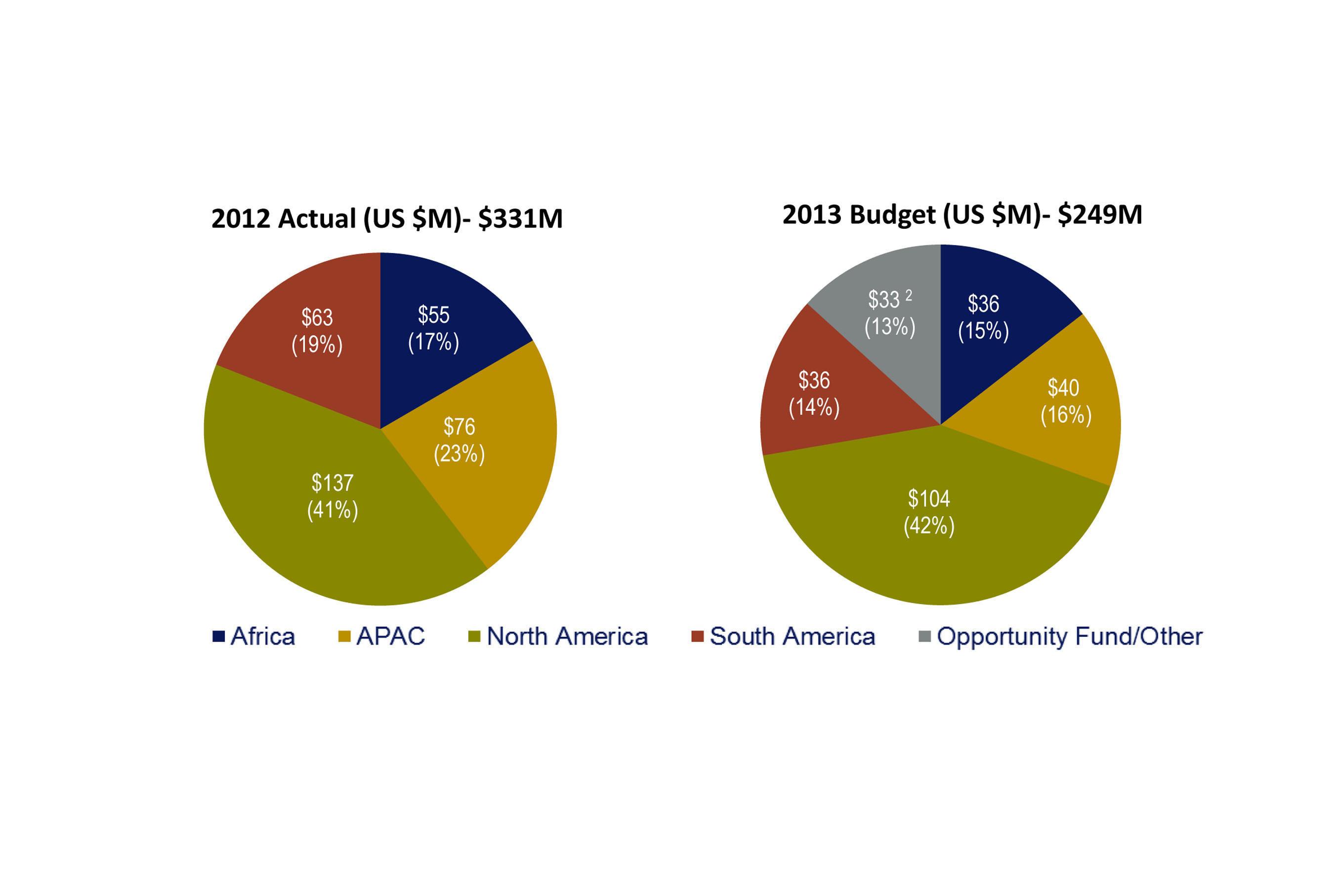 Actual and Budget. (PRNewsFoto/Newmont Mining Corporation) (PRNewsFoto/NEWMONT MINING CORPORATION)