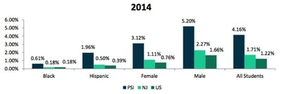 Comparison of PSI, NJ, and US Student Pass Rates, AP Physics - 2014. Source: The College Board, US Census Bureau, and NJDOE.