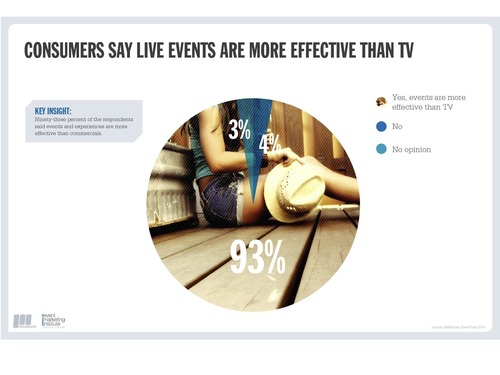 93% of Consumers Say Event  Marketing is More Effective Than Advertising (PRNewsFoto/The Event Marketing Institute)