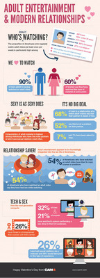 Adult Entertainment Survey Results.  (PRNewsFoto/Cam4.com)