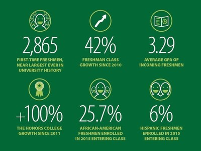 Eastern Michigan University's entering freshman class shows near record enrollment, an improved academic profile and strong diversity.