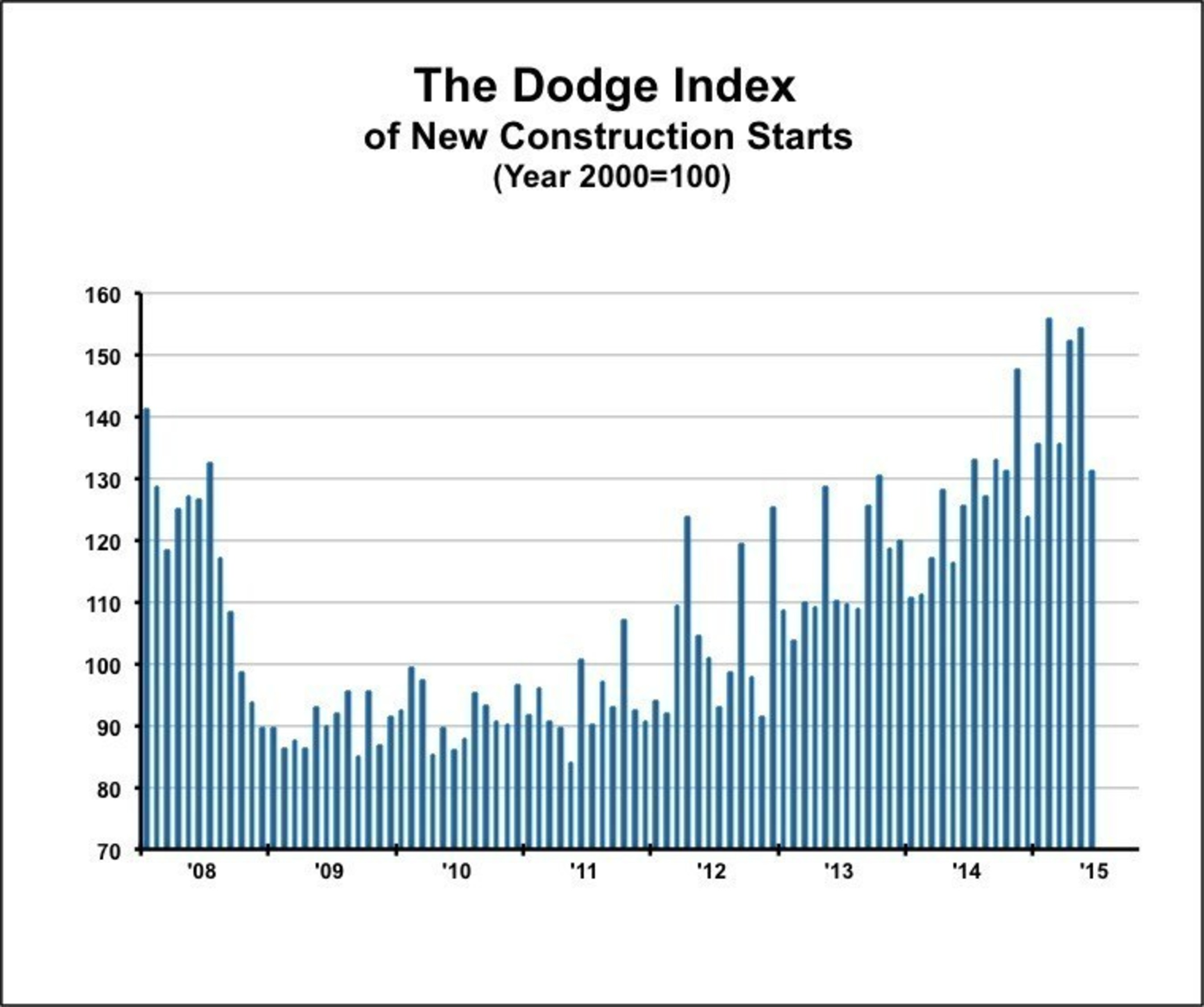 The Dodge Index of New Construction Starts. Source: Dodge Data & Analytics