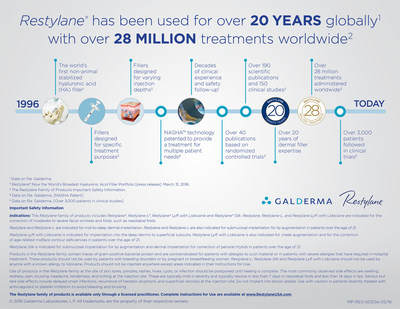 Restylane(R) has been used for over 20 years globally with over 28 million treatments worldwide.