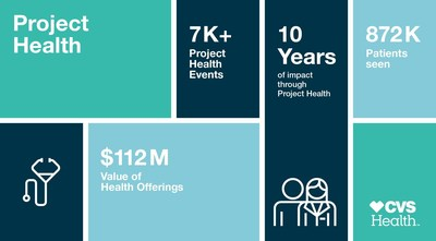 CVS Health's Project Health has delivered more than $112 million worth of health services over the past decade.