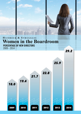 Heidrick & Struggles Board Monitor Infographic2009 - 2014: The percentage of newly appointed women directors in the Fortune 500.