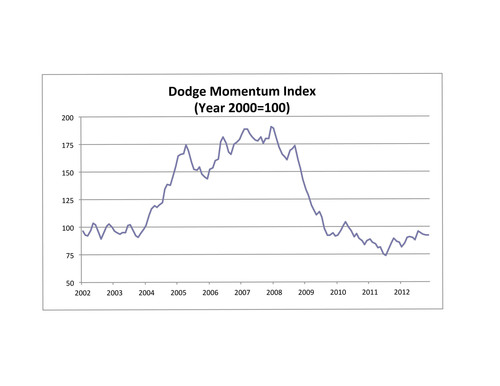 Dodge Momentum Index Holds Steady in November