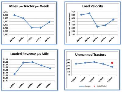 Charts.  (PRNewsFoto/USA Truck, Inc.)
