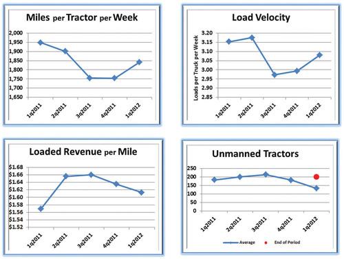 USA Truck Announces First Quarter Results