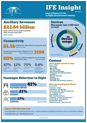IFE Services Infographic Q1 2013