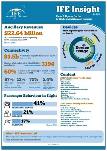 IFE Services Infographic Q1 2013 (PRNewsFoto/IFE Services)