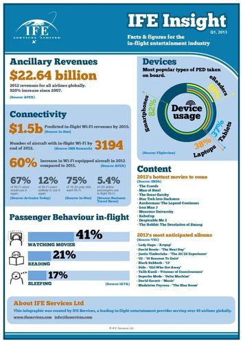 IFE Services Infographic Q1 2013 (PRNewsFoto/IFE Services)