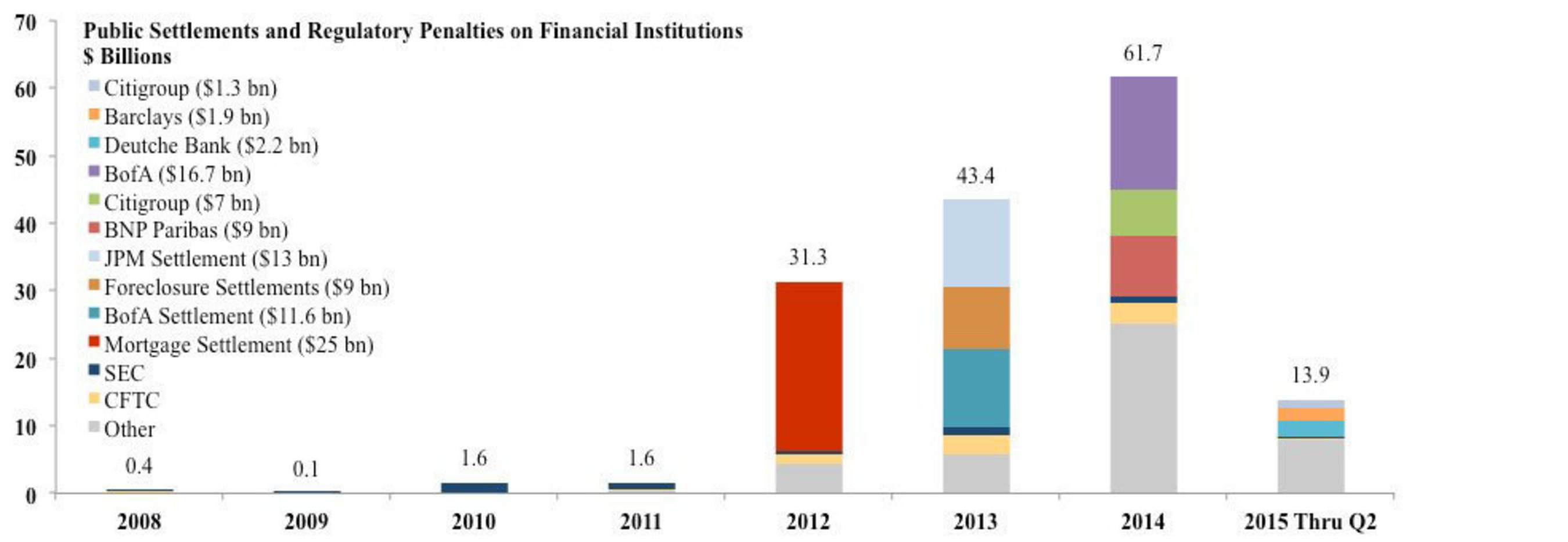 Public Settlements and Regulatory Penalties on Financial Institutions ($ Billions)