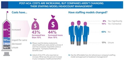 Post- ACA: Costs are Increasing, but Companies Aren't Changing Their Staffing Model/Headcount Management (PRNewsFoto/Tatum)