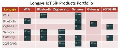 Longsys IoT Sip Products Portfolio