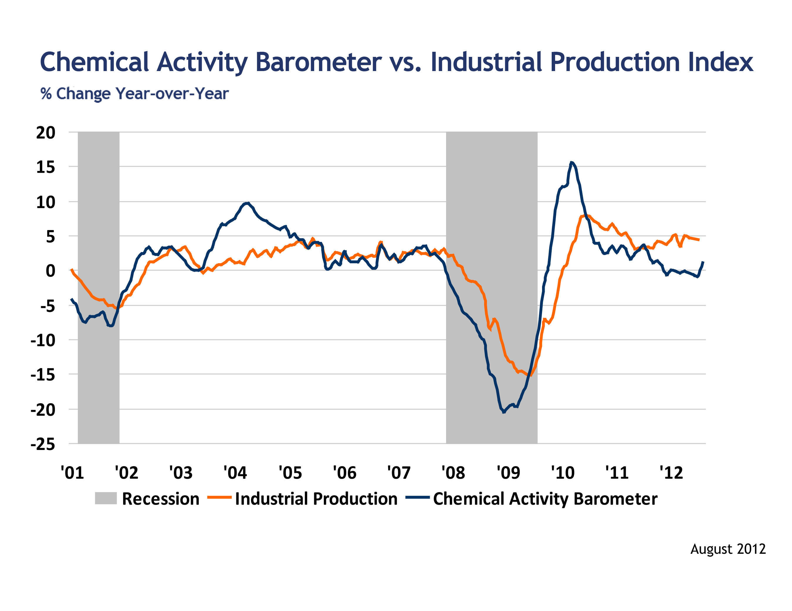 American Chemistry Council Releases August Chemical Activity Barometer