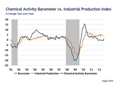 Chemical Activity Barometer vs. Industrial Production: % Change Y/Y.  (PRNewsFoto/American Chemistry Council)