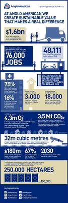 Overview of Anglo American's sustainable development progress in 2013