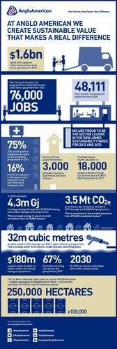 Overview of Anglo American's sustainable development progress in 2013 (PRNewsFoto/Anglo American)