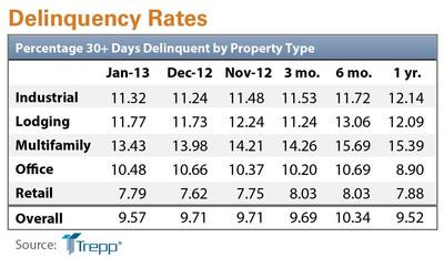 January 2013 Delinquency Rates chart.  (PRNewsFoto/Trepp, LLC)