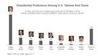 Presidential Preference Among U.S. Tweens and Teens